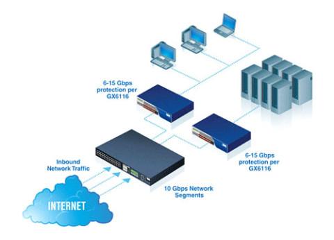 מערכת אבטחה למניעת חדירות IPS