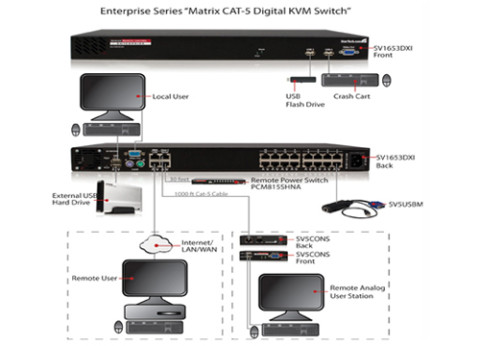 ממתג אוקסה Oxca 32 Port Matrix KVM