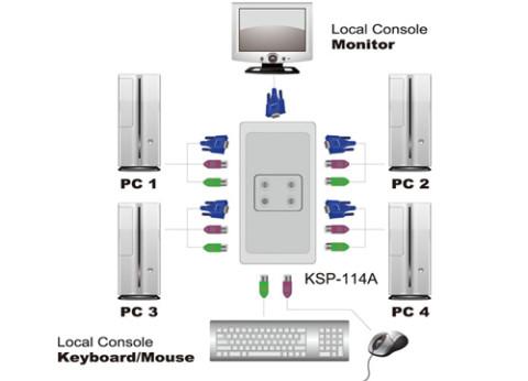 ממתג אוקסה Oxca 4 Port PS/2 KVM