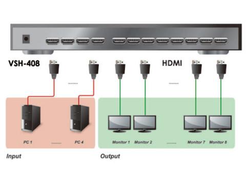 מפצל וידיאו אוקסה Oxca Matrix 4 in 8 out HDMI