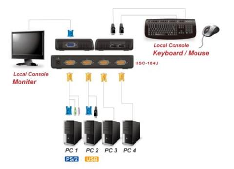 ממתג אוקסה Oxca 4 Port Combo KVM