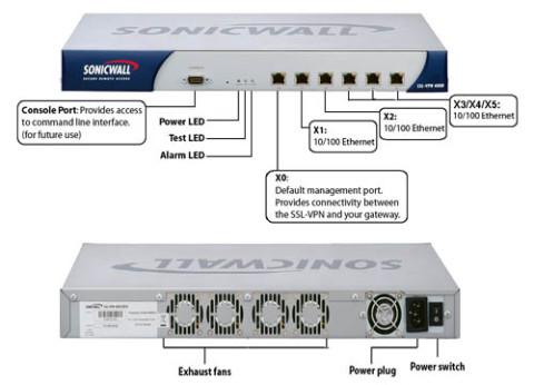 מערכת גישה מאובטחת SonicWALL