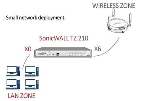 אבטחת רשת אלחוטית SonicPoint