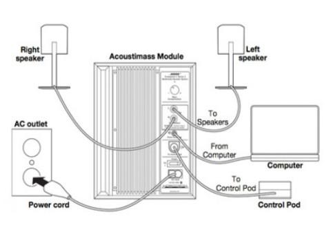 רמקולים למחשב Bose Companion 3