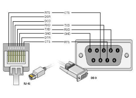 כבל סיסקו Cisco Console RJ45