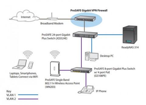 נתב נטגיר NetGear ProSAFE VPN SRX5308