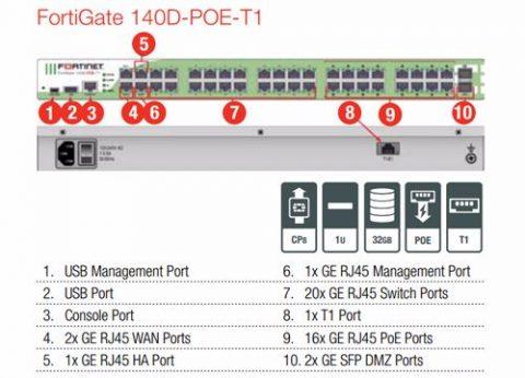 ראוטר אבטחת מידע פורטיגייט FortiGate 140D-POE-T1
