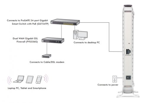 נקודת גישה אלחוטית נטגיר Netgear ProSafe WNAP210