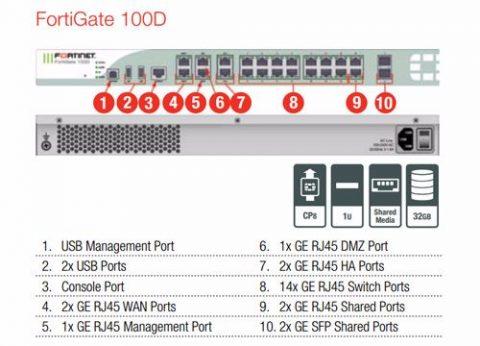 ראוטר אבטחת מידע פורטיגייט FortiGate 100D