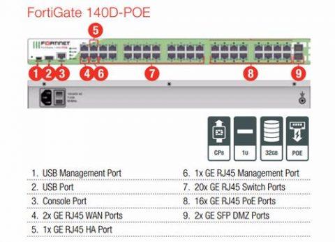 ראוטר אבטחת מידע פורטיגייט FortiGate 140D-POE